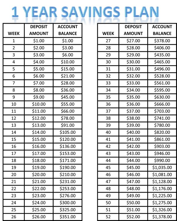 52 week savings plan excel spreadsheet