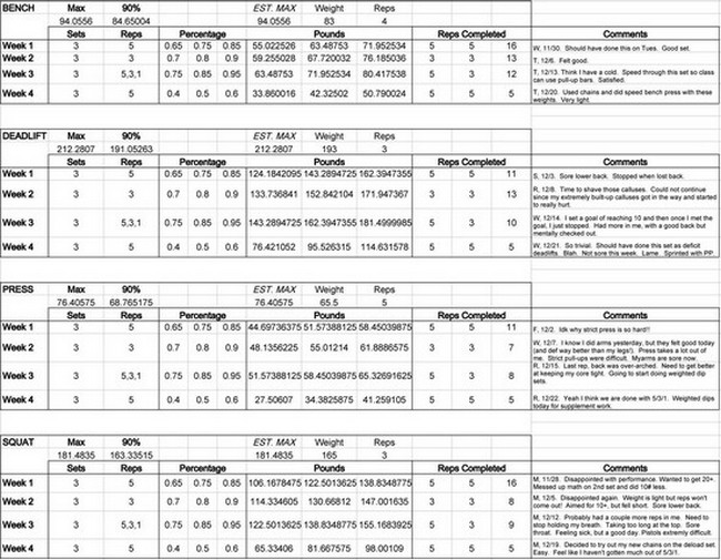 crossfit strength program spreadsheet