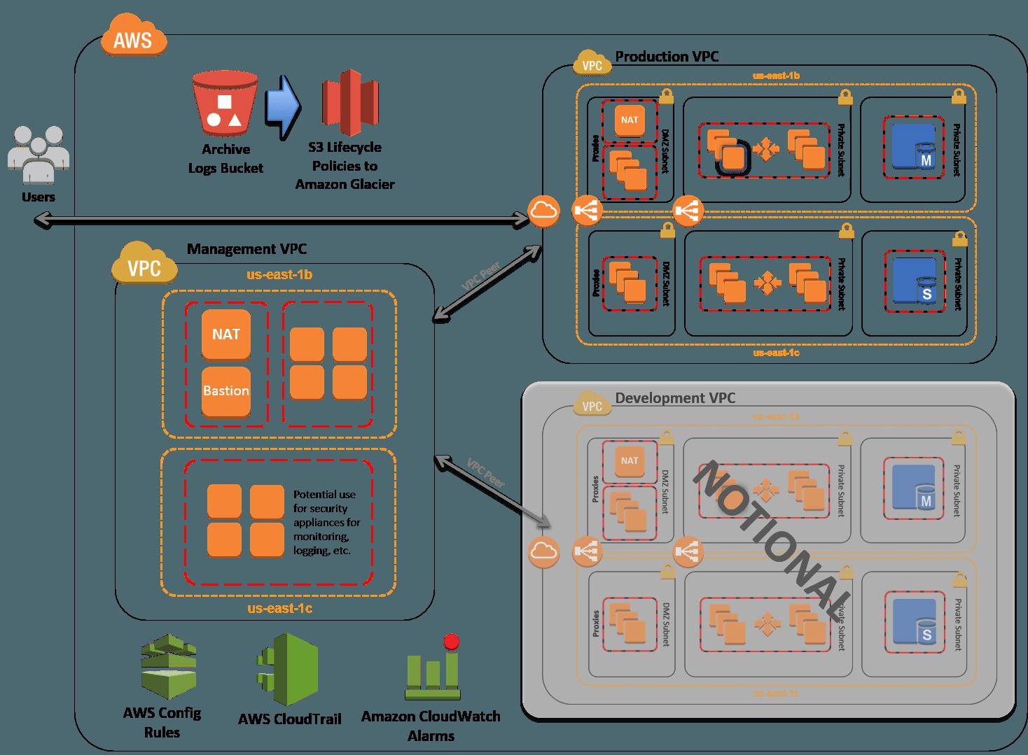 800-53 Controls - National Vulnerability Database