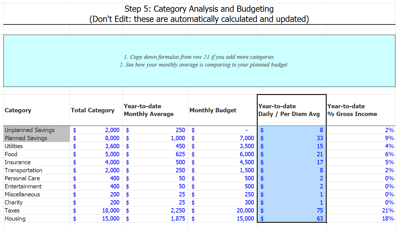 Best Budget Spreadsheet