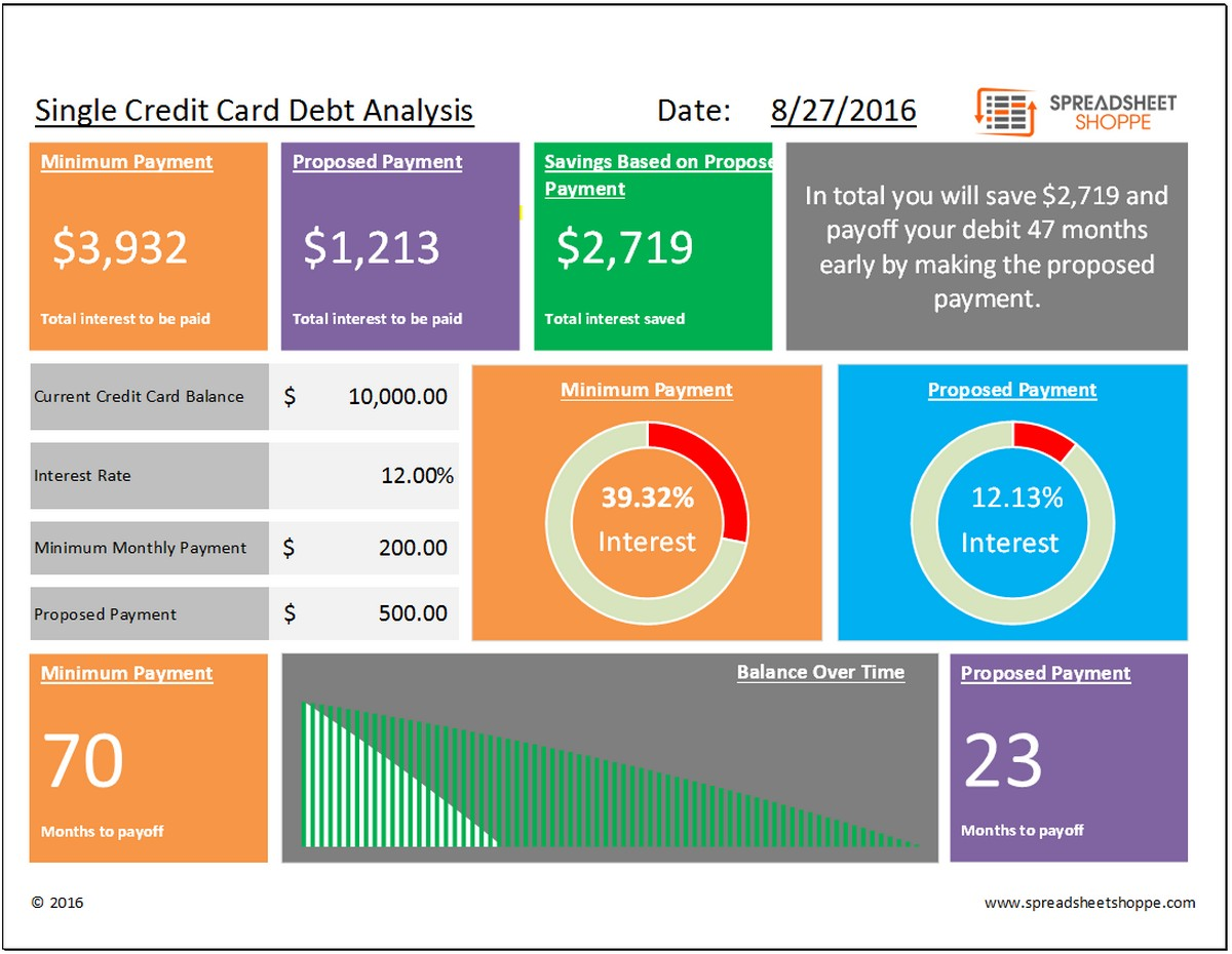 Credit Card Debt Worksheets