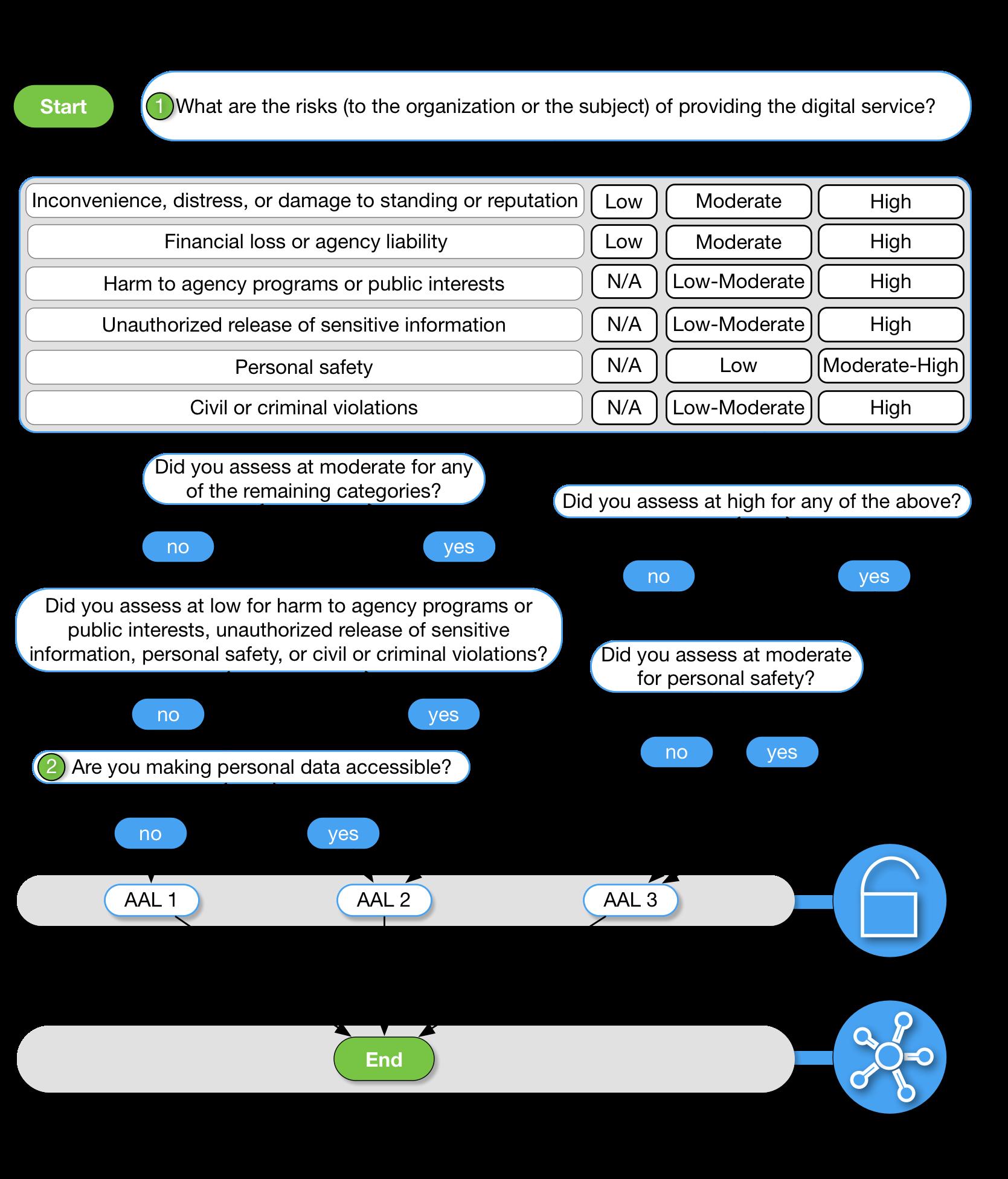 Cybersecurity Framework (Excel)   NIST