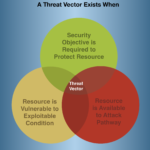 National Vulnerability Database - NIST