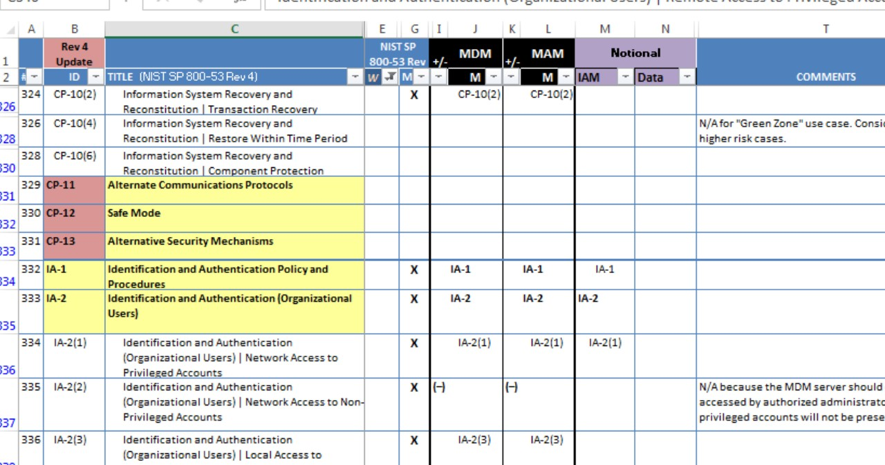 Nist 800 53 Controls Spreadsheet