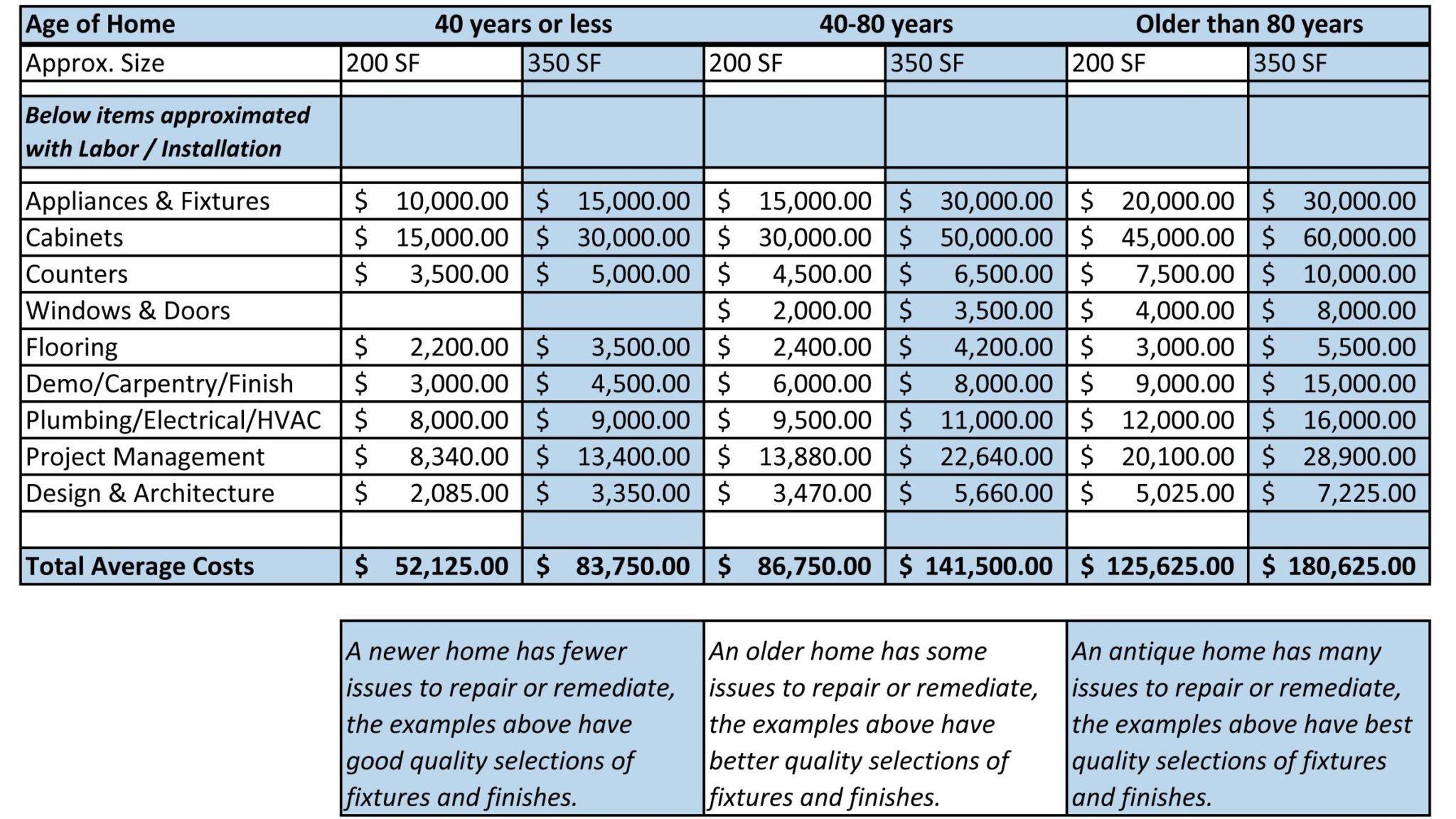 Remodel Cost Spreadsheet