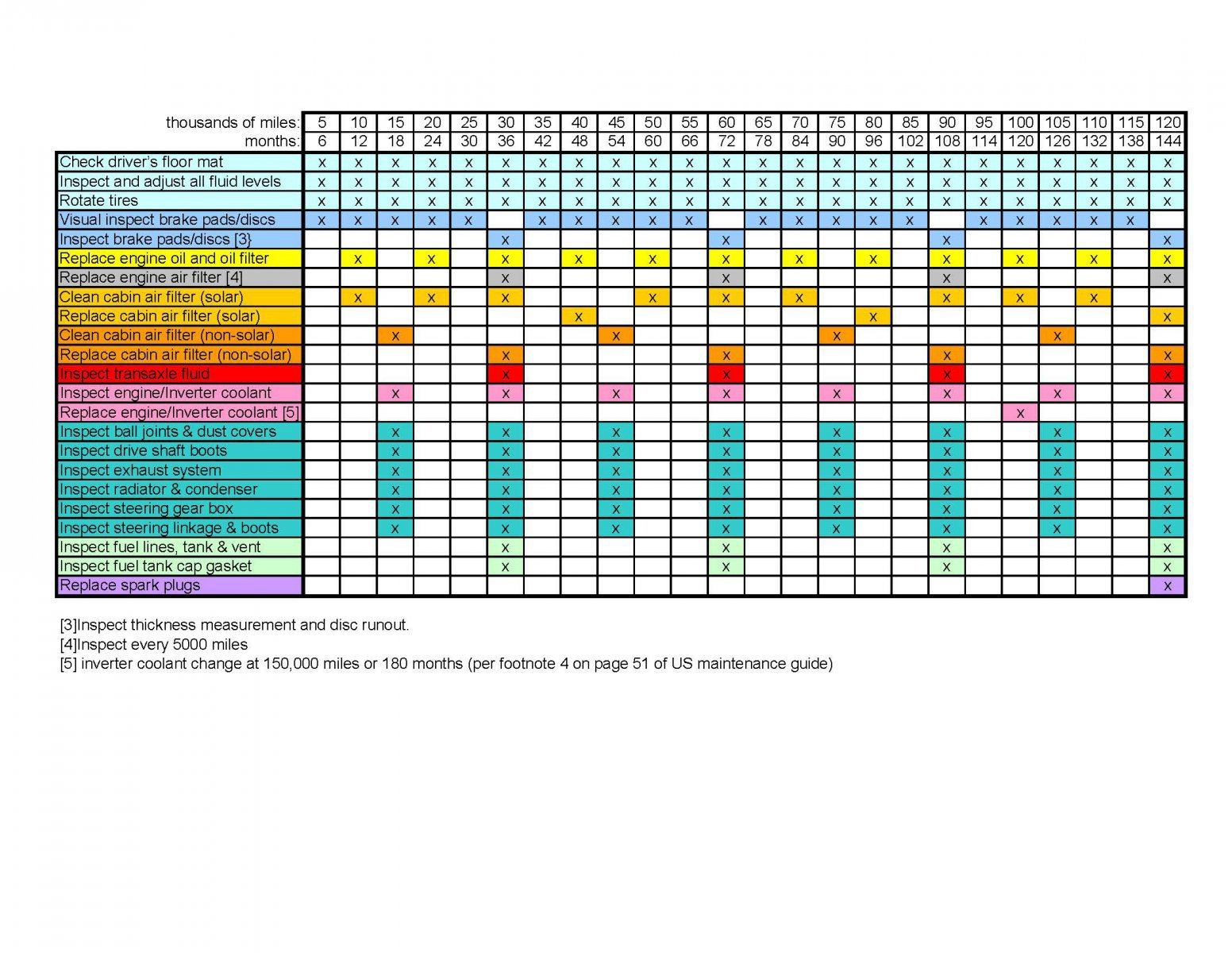 Vehicle Maintenance Schedule Template Free
