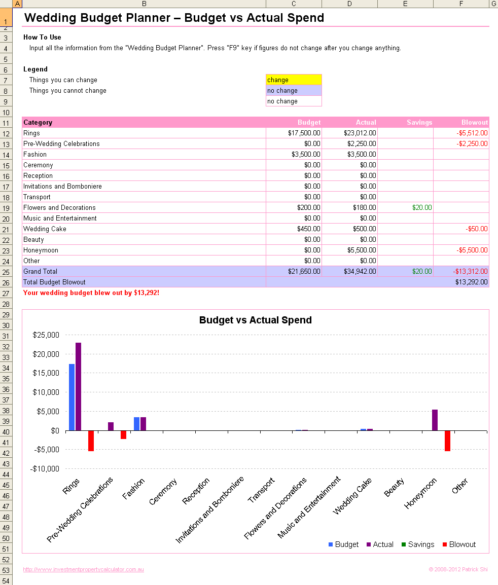 ... Wedding Budget Spreadsheet Google ...