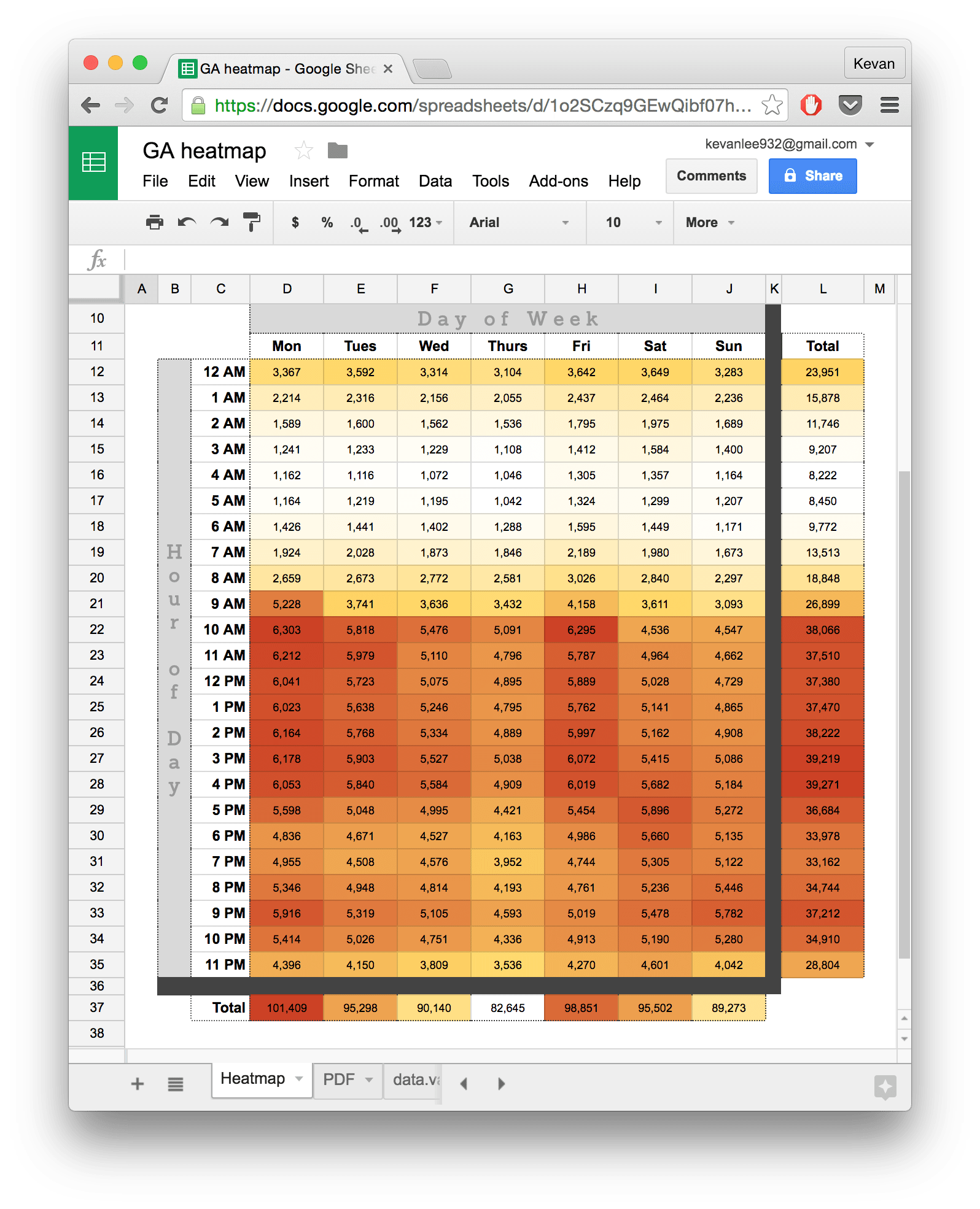 Data Analysis Google Docs