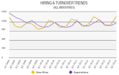 Employee Turnover Report Sample – Turnover Report Template