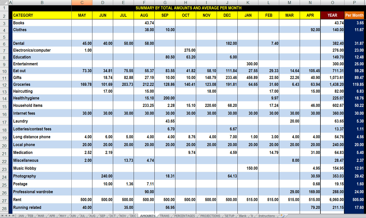 Excel Spreadsheet Templates For Budget