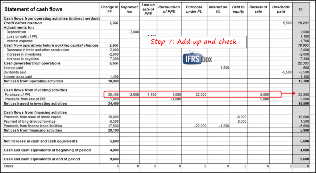 free cash flow forecast template and free weekly cash flow