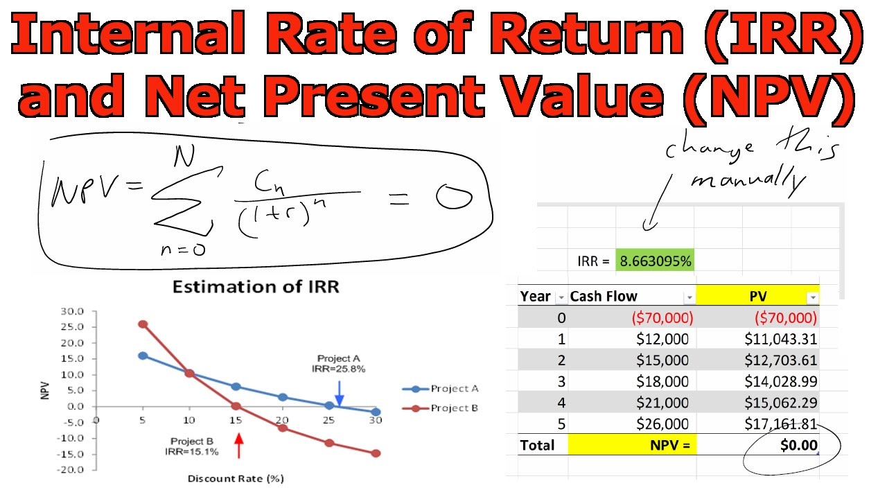 Internal Rate Of Return Vs Roi
