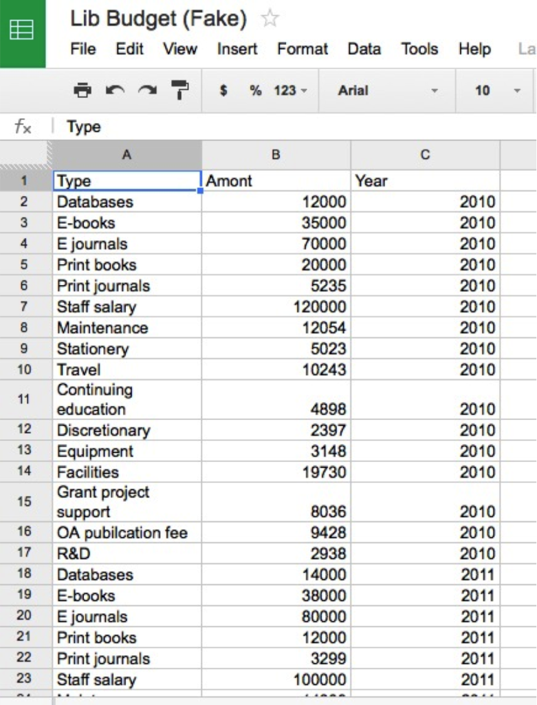 examples of personal budgets