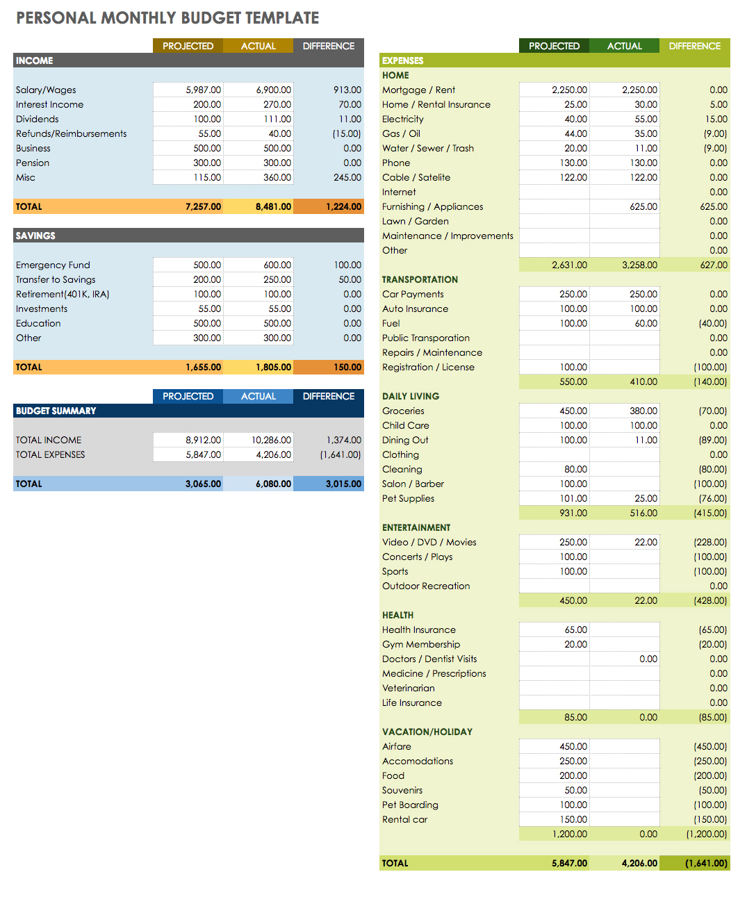 Spreadsheet For Household Expenditure