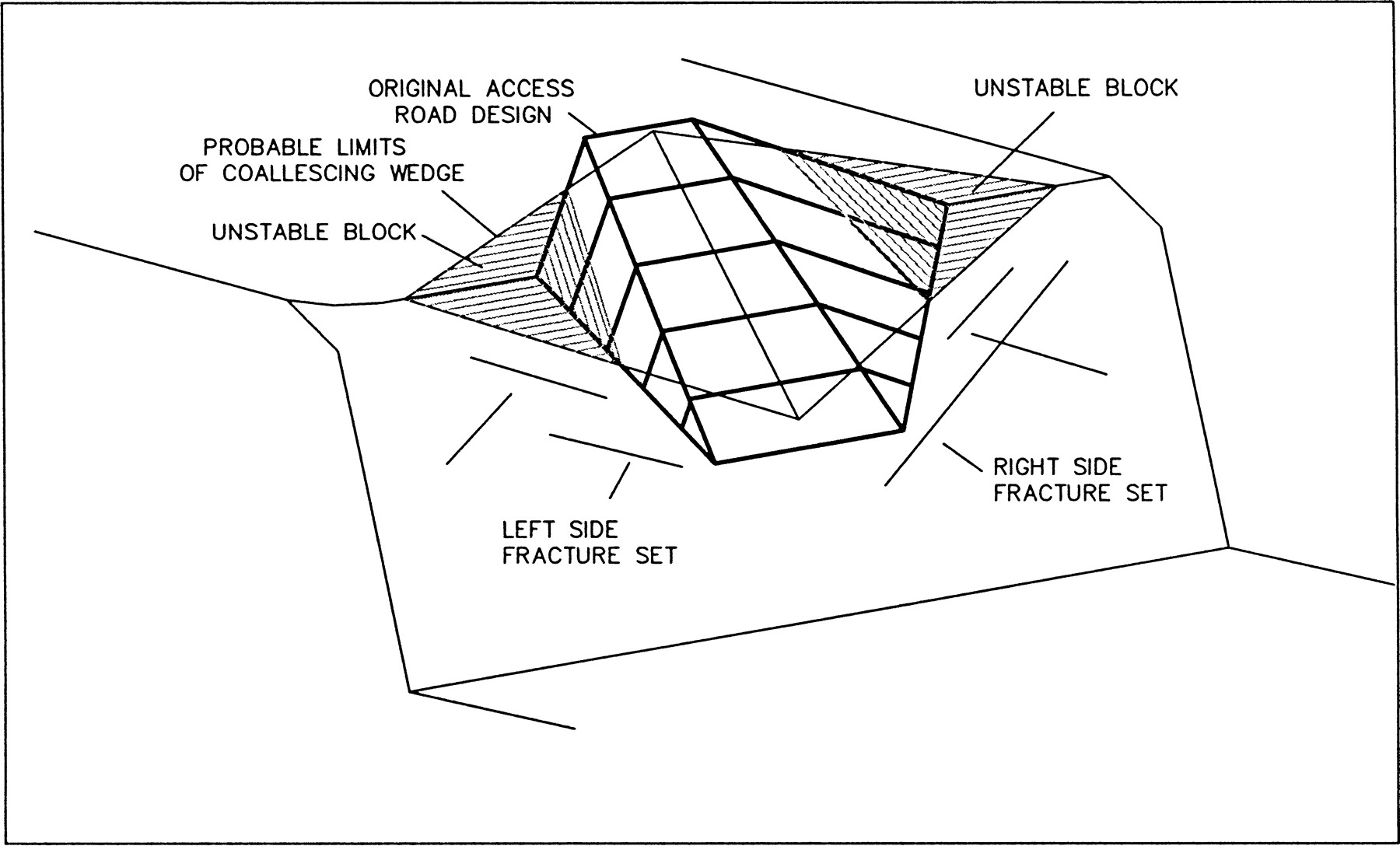 Slope Stability Analysis Examples