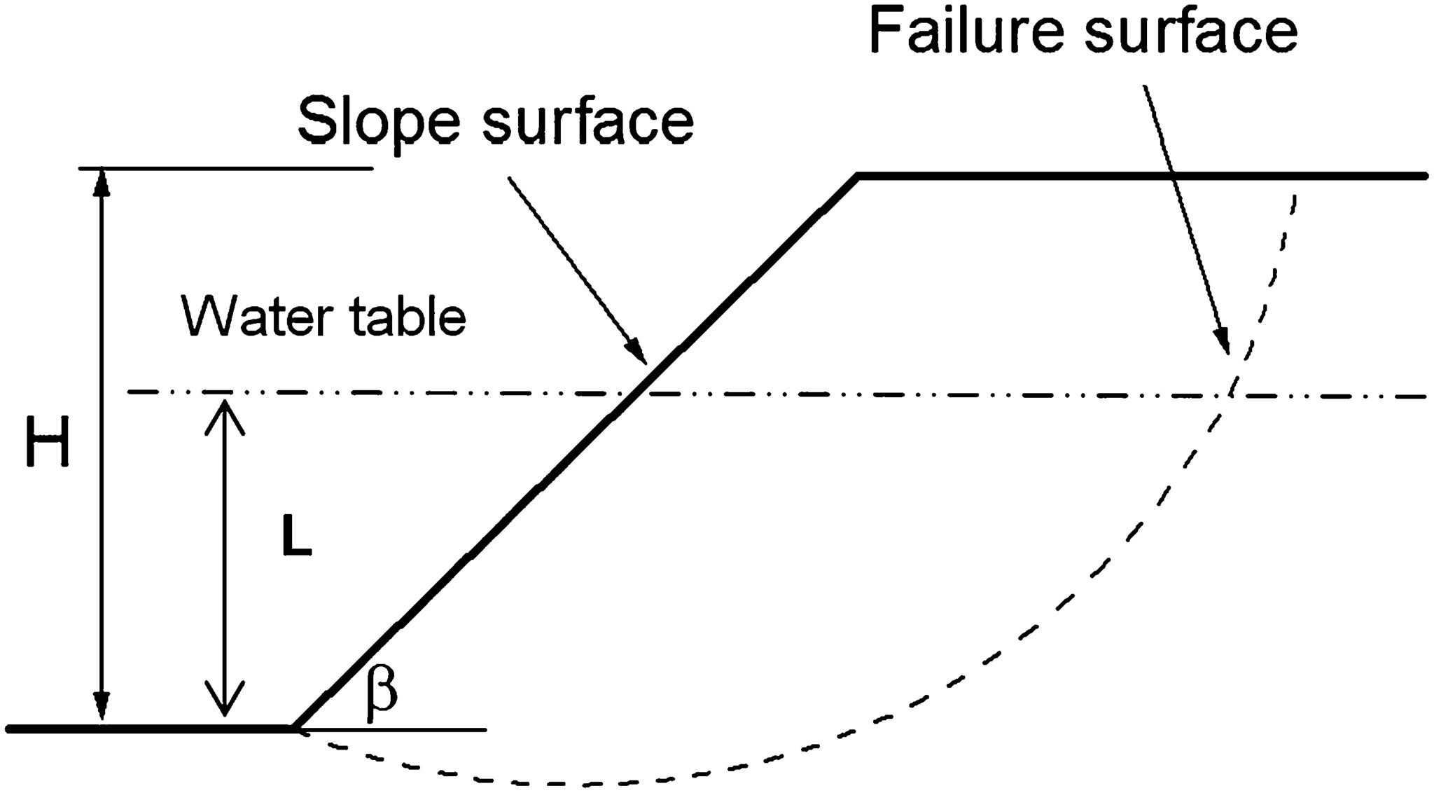 Slope Stability Analysis Ppt