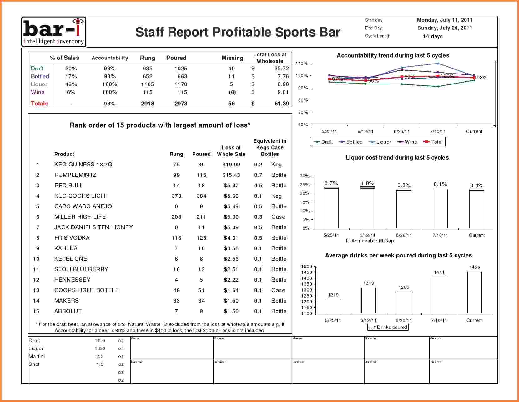 beer inventory spreadsheet