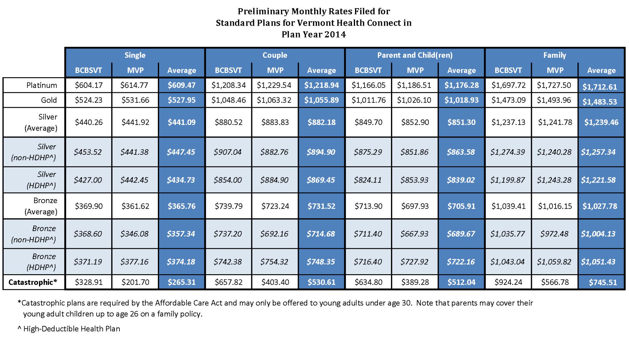 health insurance plan comparison spreadsheet