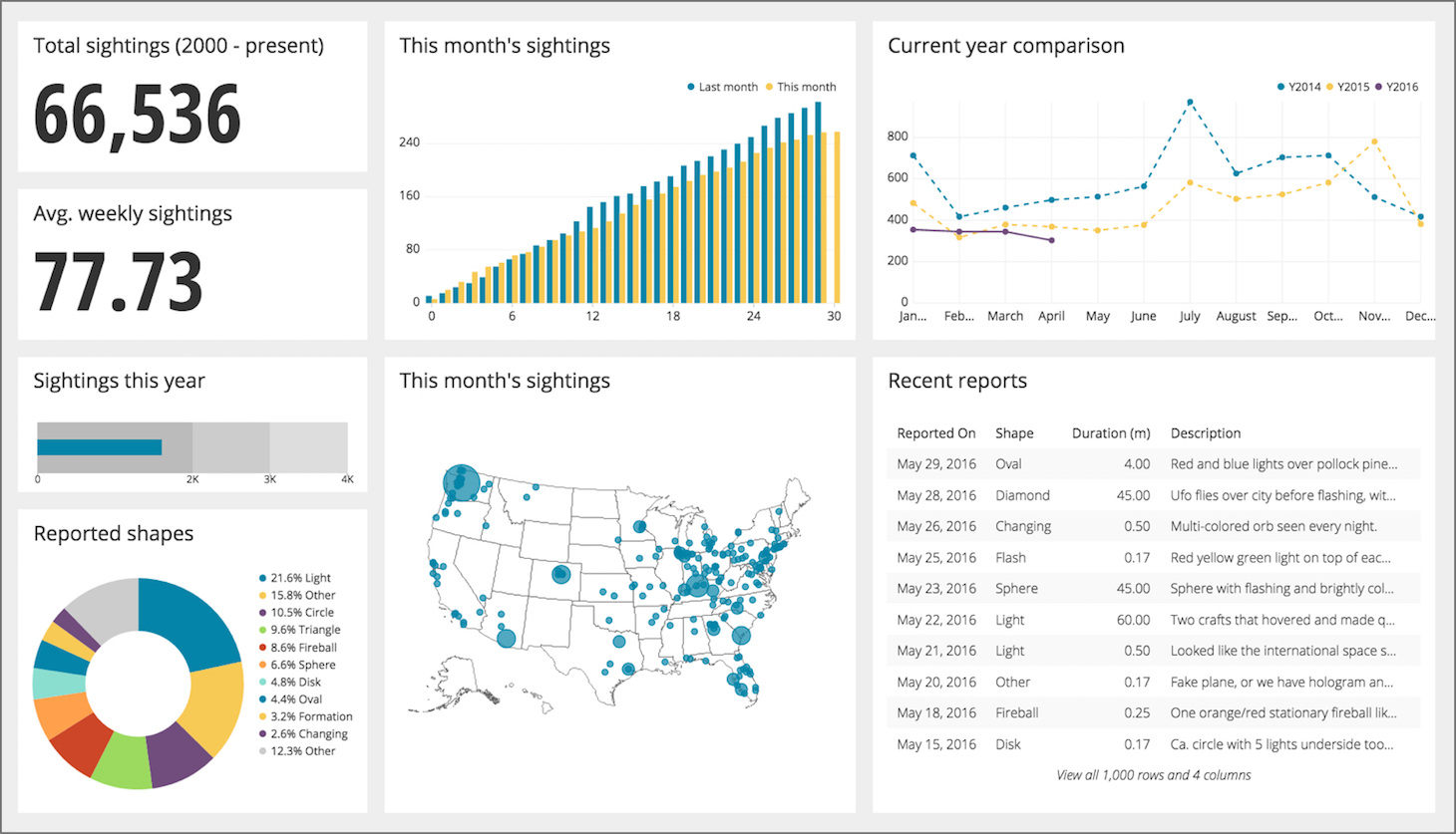 free spreadsheet alternatives