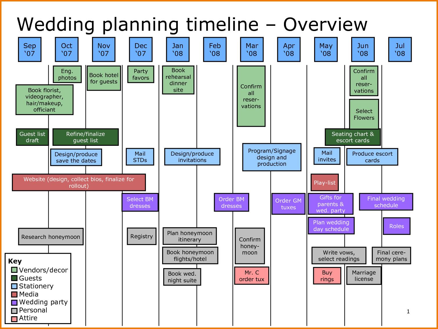 wedding planner check list