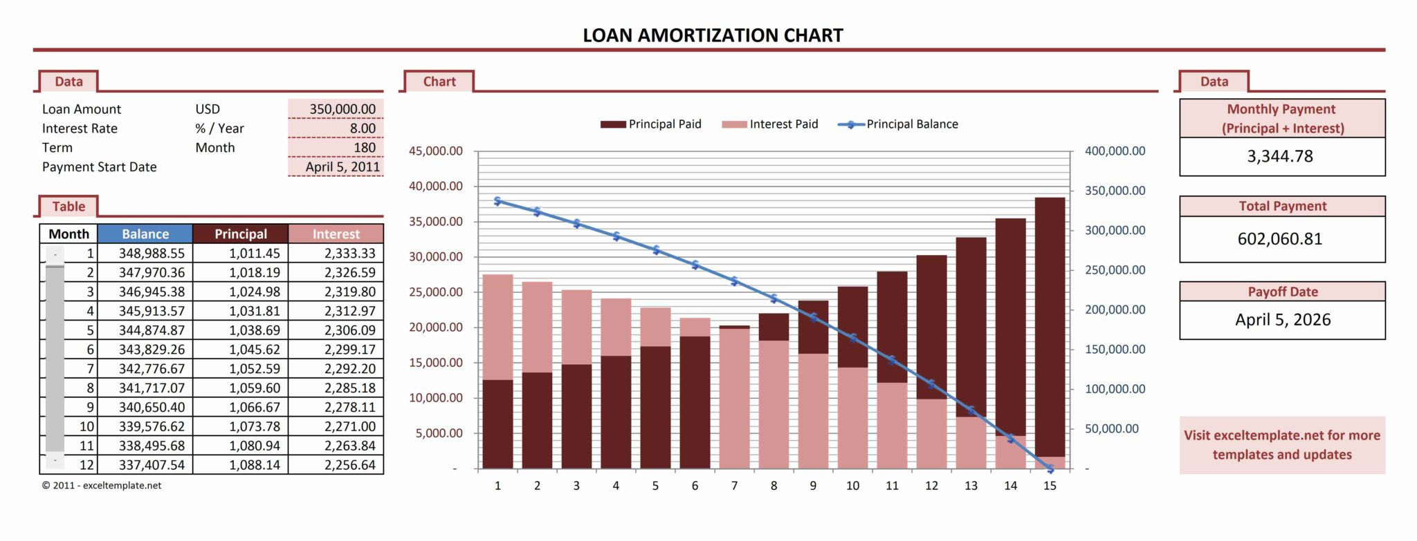 home amortization schedule excel