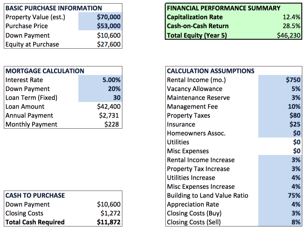 commercial real estate investment analysis spreadsheet