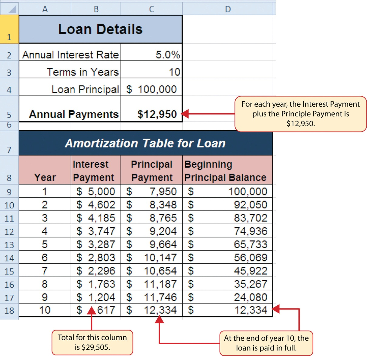 amortization table for car loan