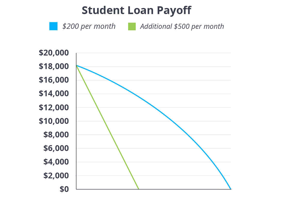 dave ramsey debt snowball spreadsheet free templates