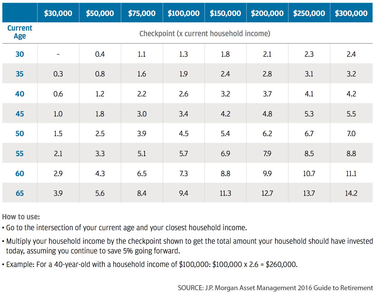 Retirement Savings Account Types