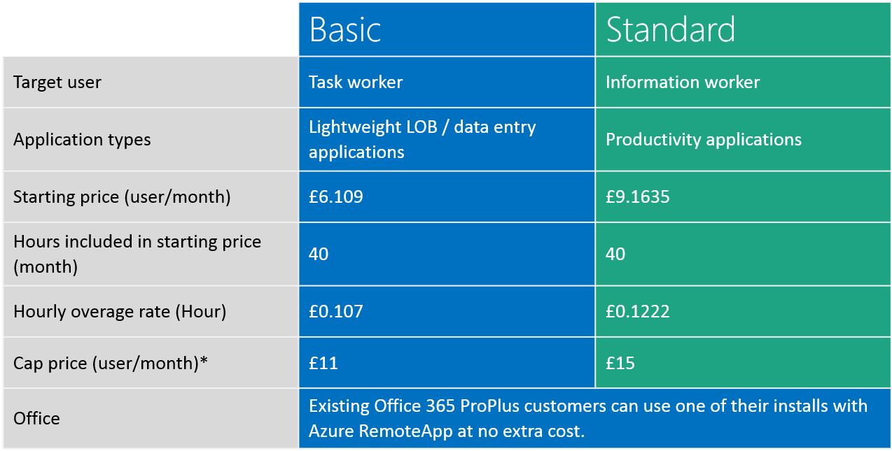 Windows Azure Pricing Spreadsheet