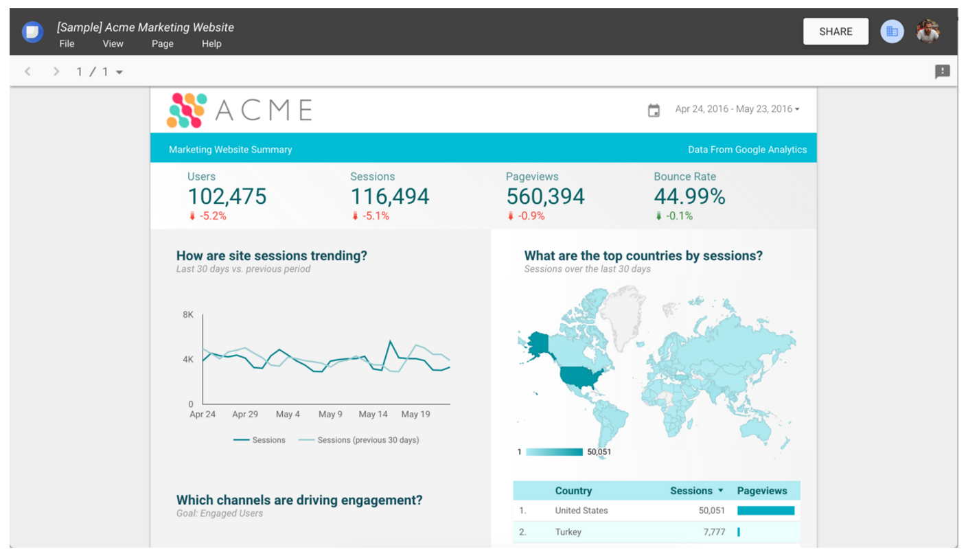Data Analysis Google Analytics