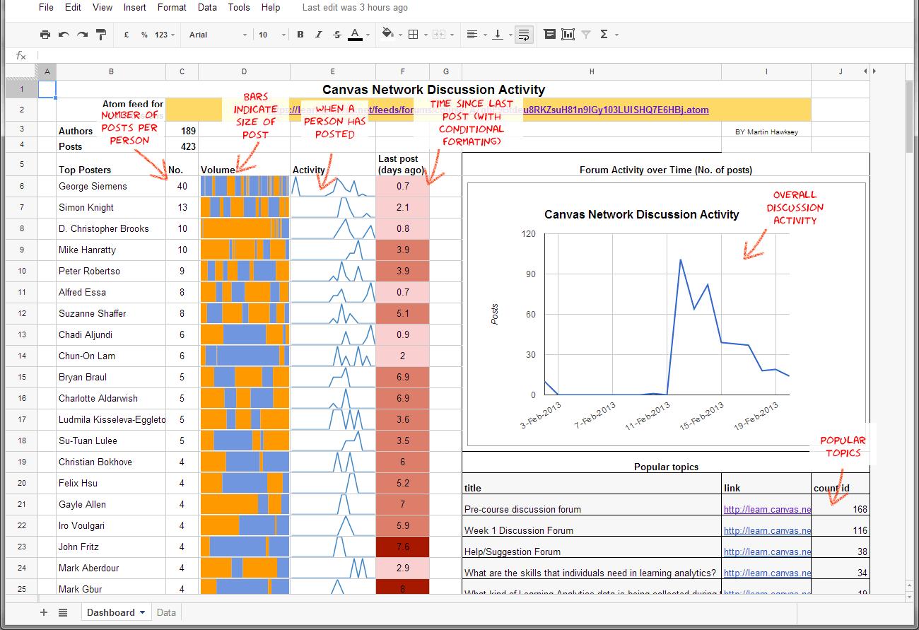 Data Analyst Jobs In Google Gurgaon