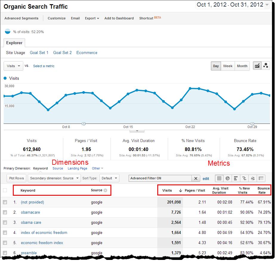 Google Analytics Spreadsheet Add On Tutorial