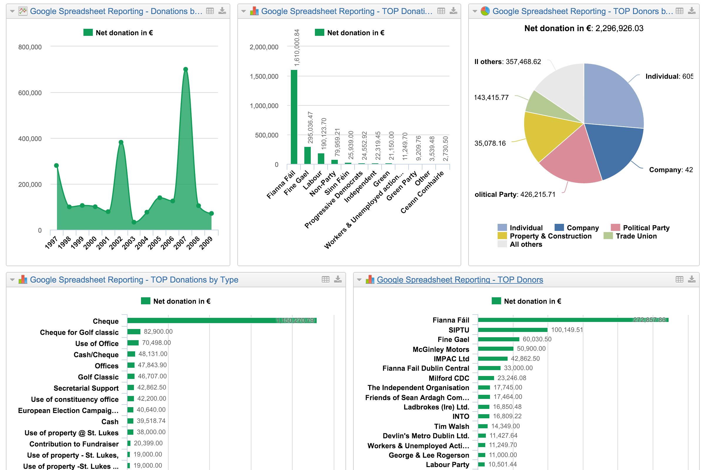 Google Analytics Spreadsheet Template