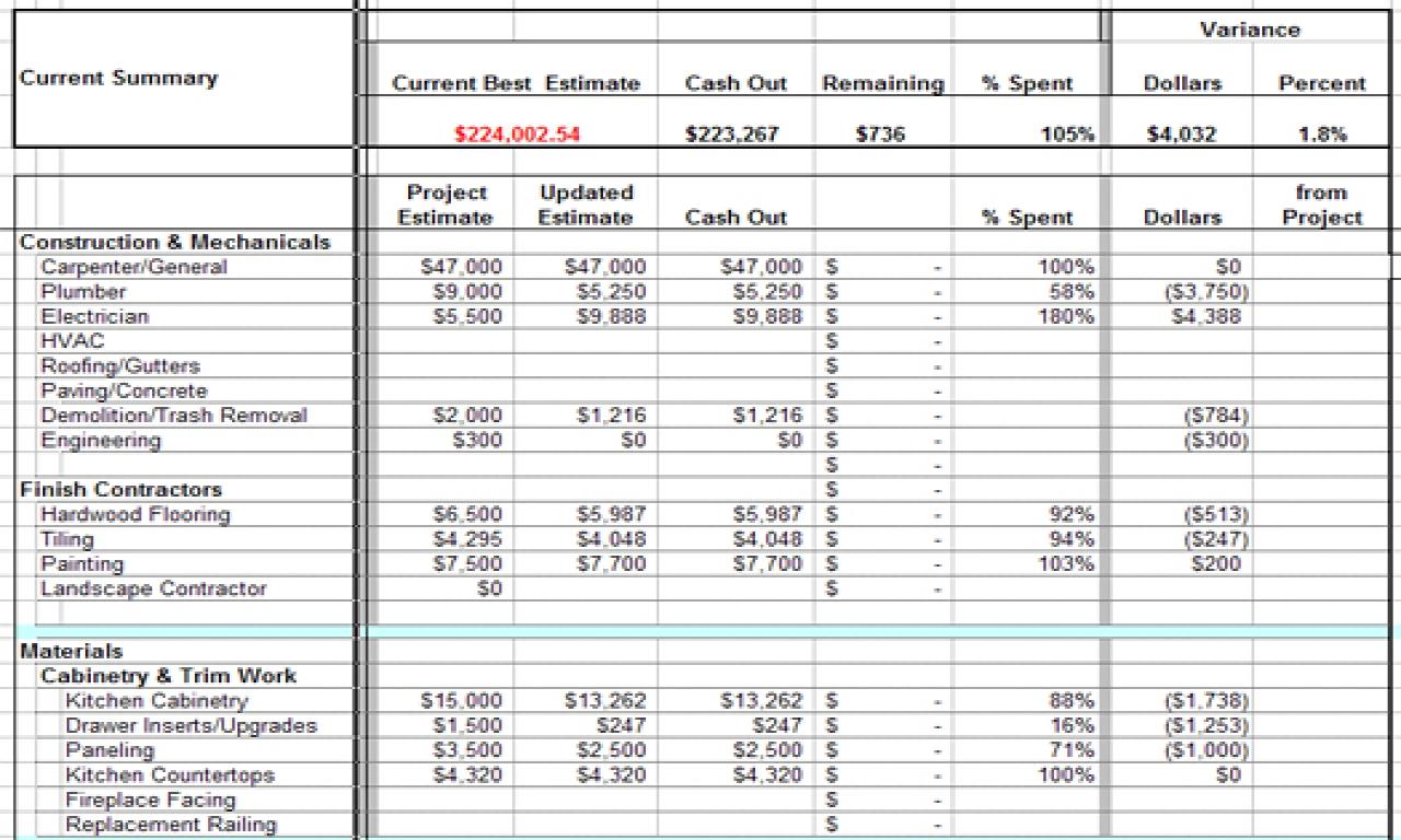 Home Improvement Budget Template