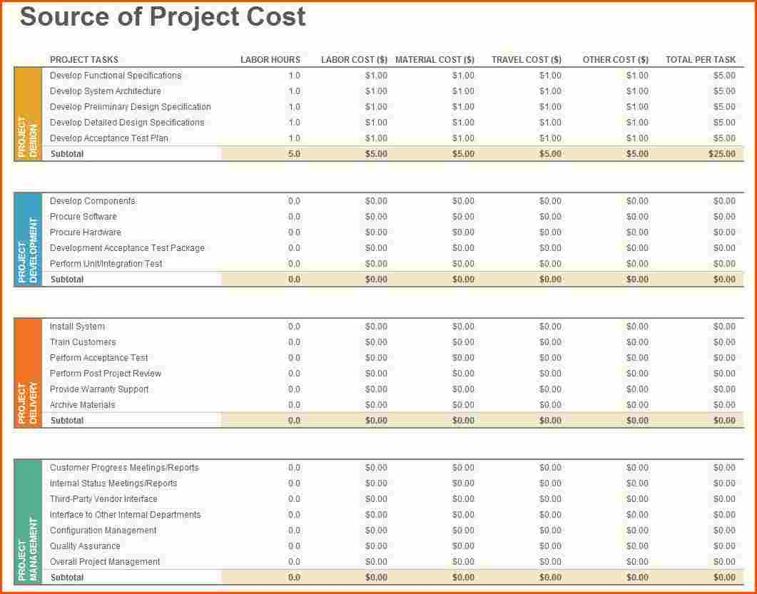 Information Technology Budget
