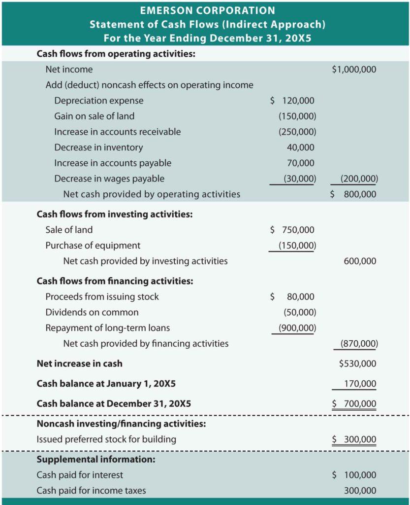 Personal Cash Flow Templates