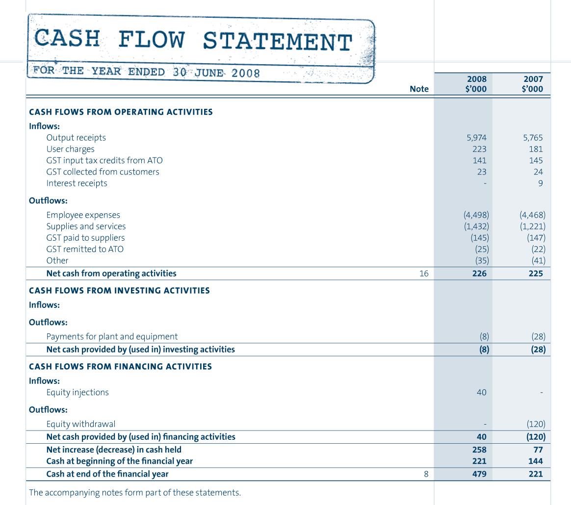 Rental Property Spreadsheet Analysis