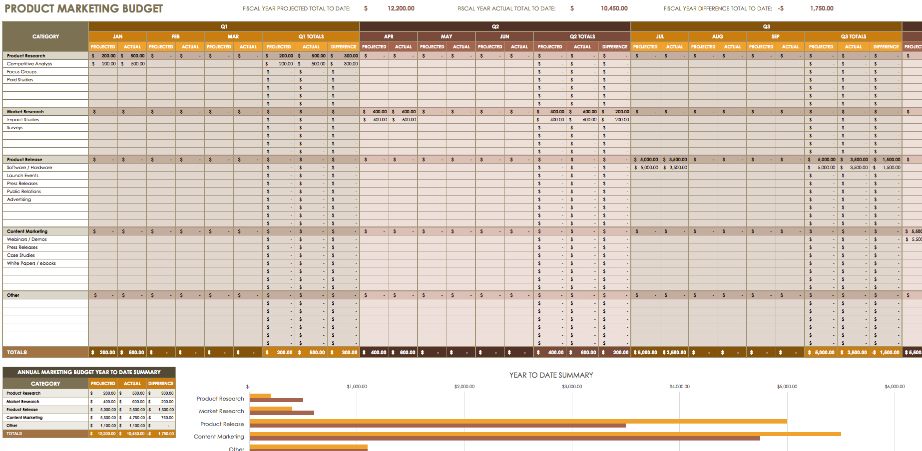Yearly Monthly Budget Spreadsheet And Retirement Budget Spreadsheet