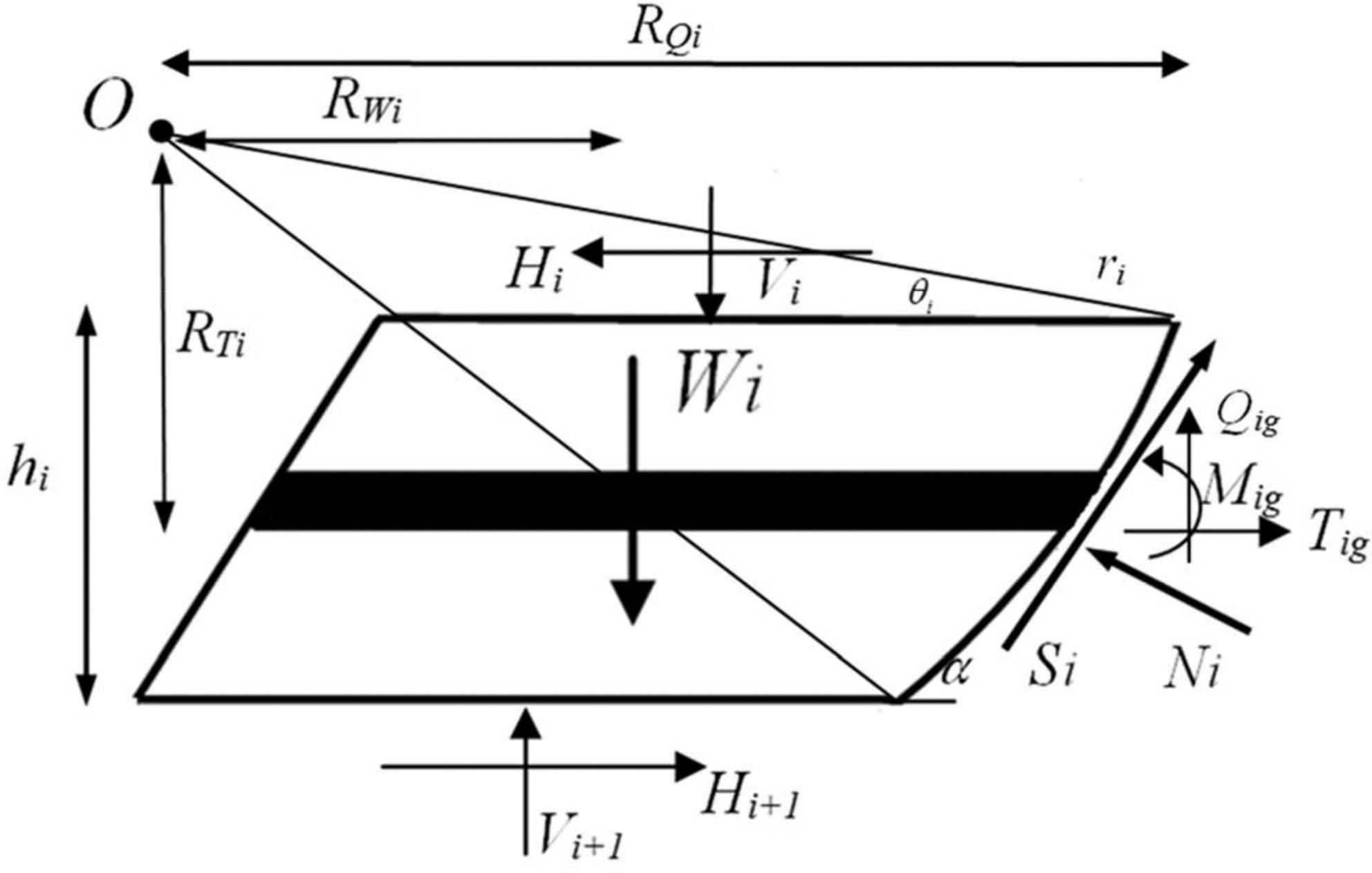 Slope Stability Analysis Methods Pdf