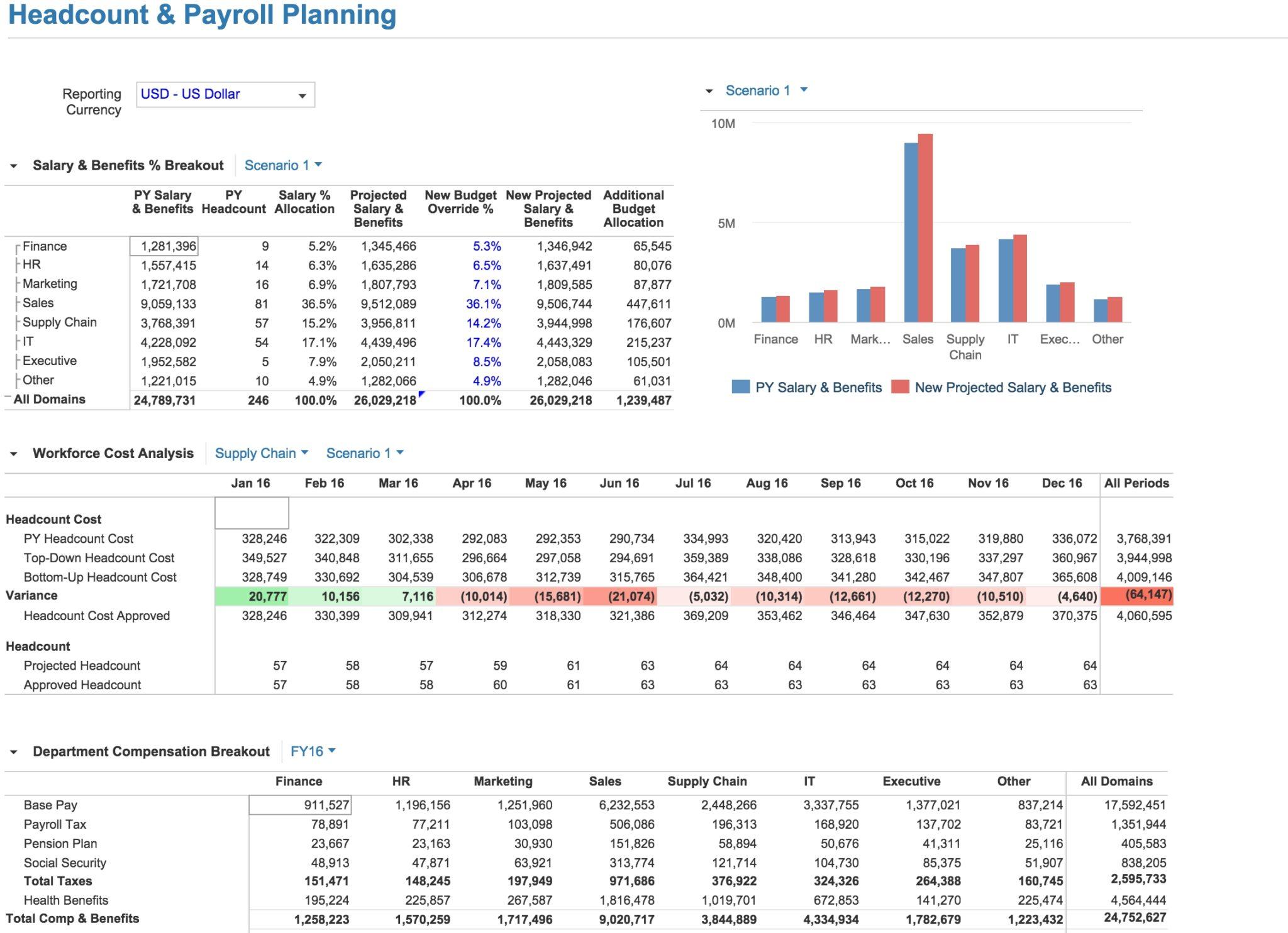 Workforce Capacity Planning Model