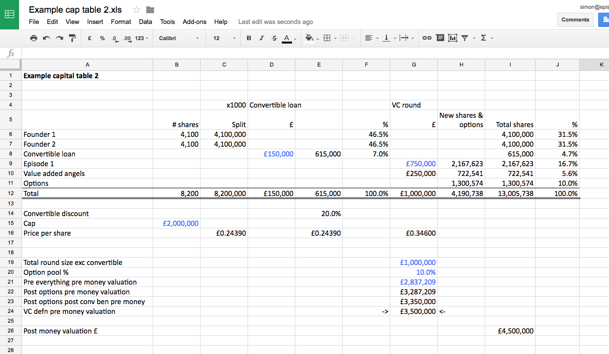 Startup Valuation Based On Revenue And Startup Valuation For Dummies