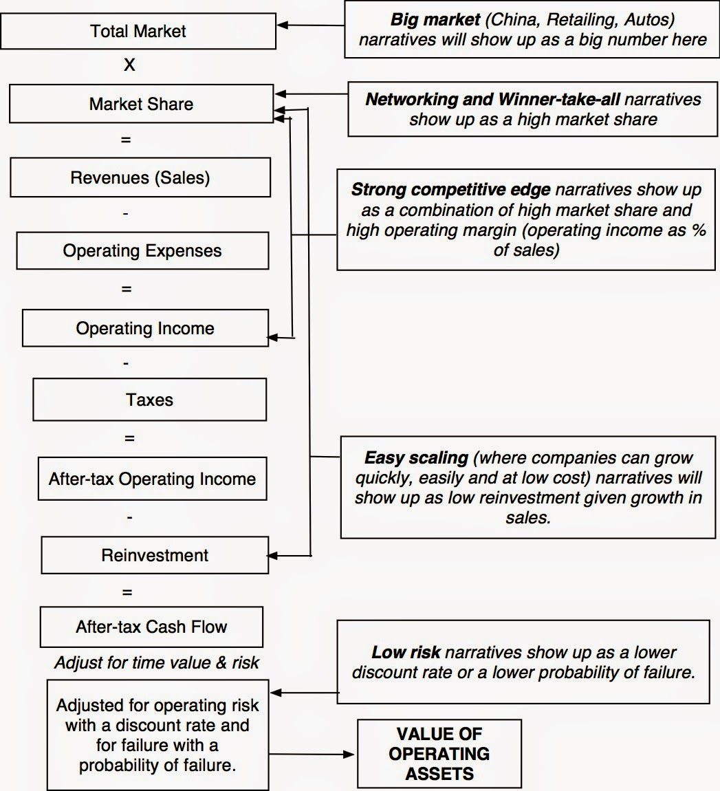 Tech Startup Valuation Multiples And Venture Capital Method Valuation Model Template