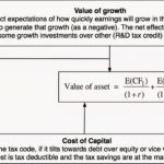 Valuation Of Startup With No Revenue And Venture Capital Valuation Method Worksheet